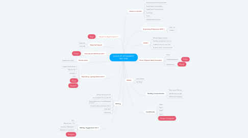 Mind Map: LEVELS OF ATTAINMENT 3RD YEAR