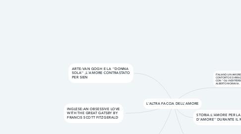 Mind Map: L'ALTRA FACCIA DELL'AMORE