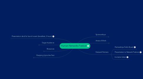 Mind Map: Human Networks Festival