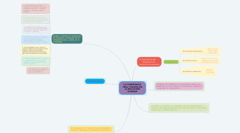 Mind Map: LA COMPETENCIA ORAL Y ESCRITA EN LA EDUCACIÓN SUPERIOR