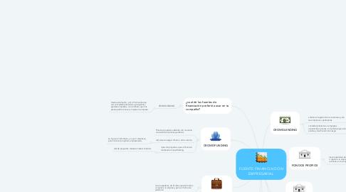 Mind Map: FUENTE FINANCIACION EMPRESARIAL