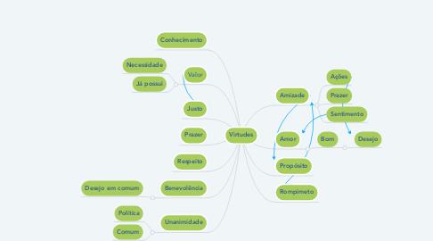 Mind Map: Virtudes