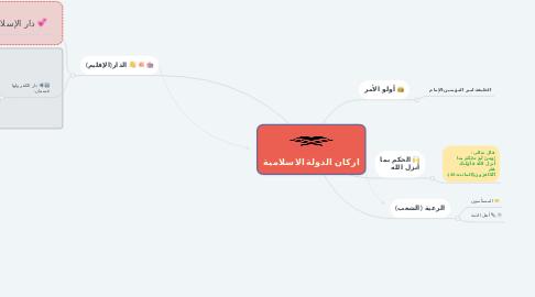 Mind Map: اركان الدولة الاسلامية