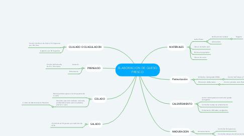 Mind Map: ELABORACION DE QUESO FRESCO