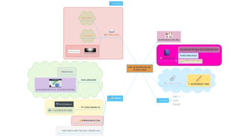 Mind Map: SER COMPETENTES EN  TECNOLOGIA