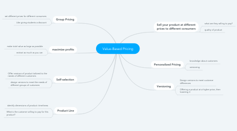 Mind Map: Value-Based Pricing
