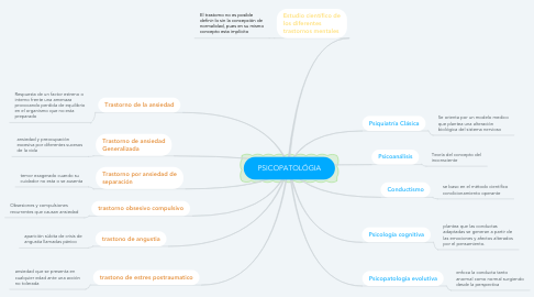 Mind Map: PSICOPATOLÓGIA