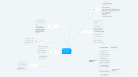 Mind Map: Memperjuangkan kemerdekaan Indonesia dengan kekuatan senjata