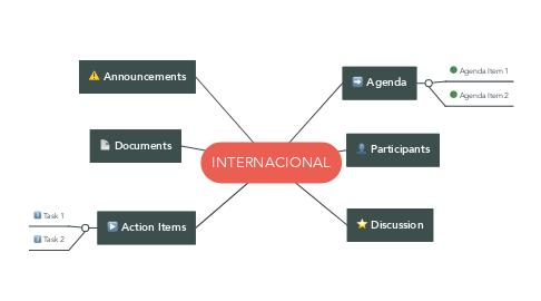 Mind Map: INTERNACIONAL