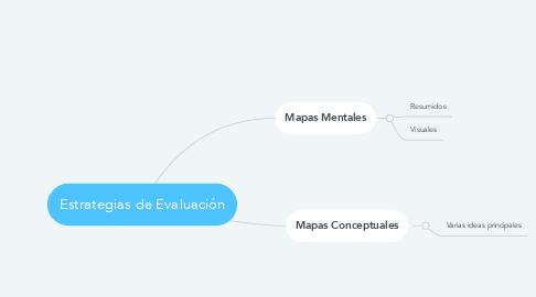 Mind Map: Estrategias de Evaluación