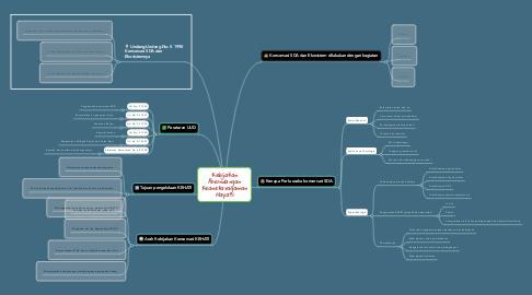 Mind Map: Kebijakan Perundangan Keanekaragaman Hayati