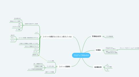 Mind Map: ブログって何なのか