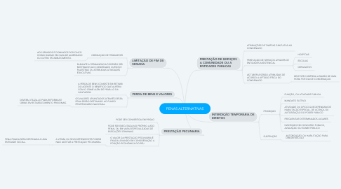 Mind Map: PENAS ALTERNATIVAS