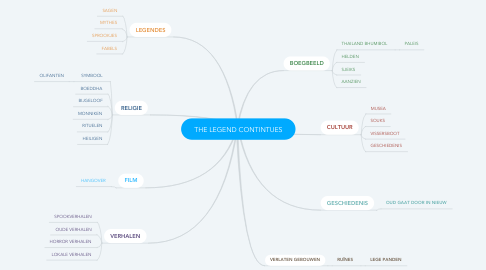 Mind Map: THE LEGEND CONTINTUES