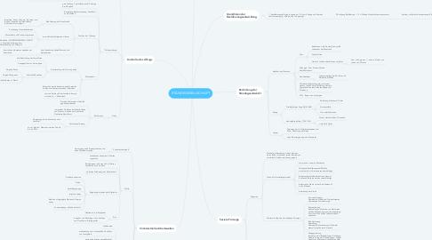 Mind Map: STÄNDEGESELLSCHAFT