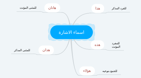 Mind Map: اسماء الاشارة