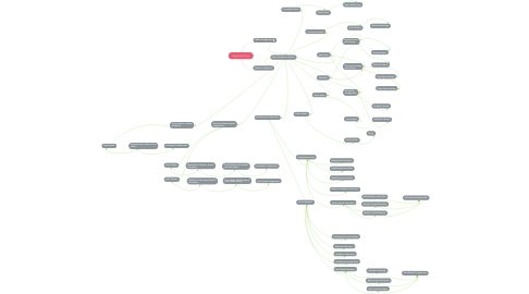Mind Map: Open Field Tools