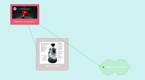 Mind Map: Robotski manipulator