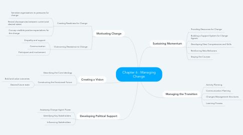 Mind Map: Chapter 6 : Managing Change