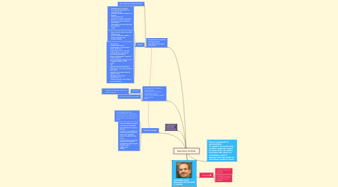 Mind Map: Duas Faces do Poder
