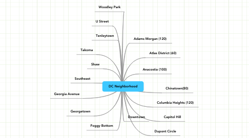 Mind Map: DC Neighborhood