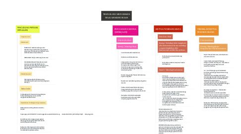 Mind Map: TEKNOLOGI MENGHAKIS NILAI KEMANUSIAAN