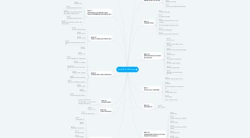 Mind Map: Kode Etik PSikologi