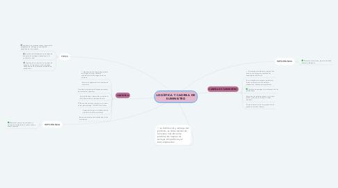Mind Map: LOGÍSTICA Y CADENA DE SUMINISTRO