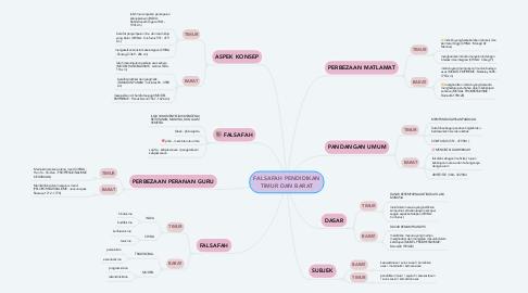 Mind Map: FALSAFAH PENDIDIKAN TIMUR DAN BARAT