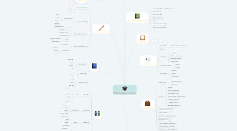 Mind Map: UNIVERSIDAD DE PAMPLONA