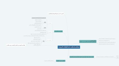 Mind Map: وسائل و اساليب حل الخلافات الزوجية