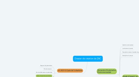 Mind Map: Dossier de création de ZAC