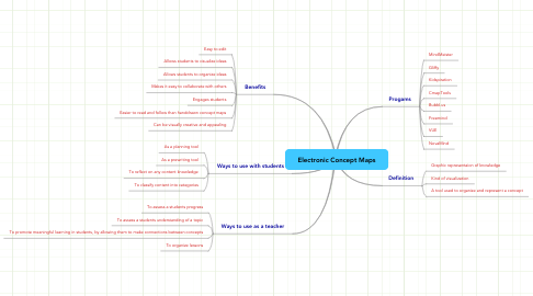 Mind Map: Electronic Concept Maps