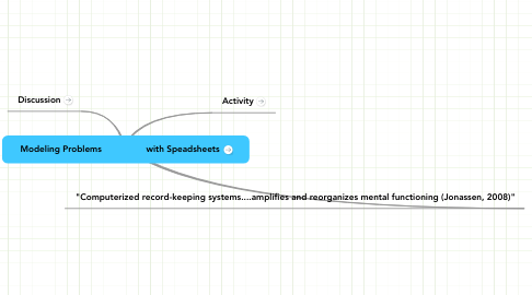 Mind Map: Modeling Problems                 with Speadsheets