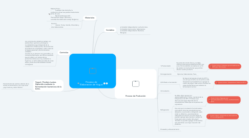 Mind Map: Proceso de Elaboración de Yogurt