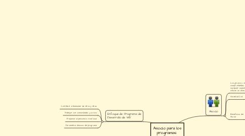 Mind Map: Asocio para los programas  de desarrollo