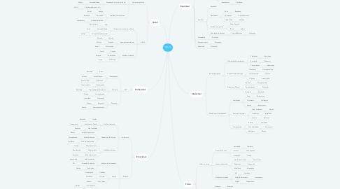 Mind Map: QVT