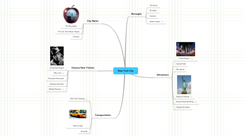 Mind Map: New York City
