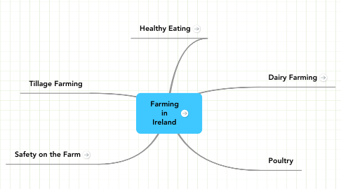 Mind Map: Farming in Ireland