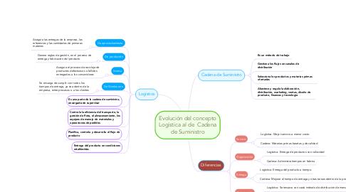 Mind Map: Evolución del concepto Logística al de  Cadena de Suministro