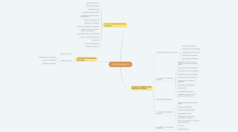 Mind Map: COBERTURA BASICA