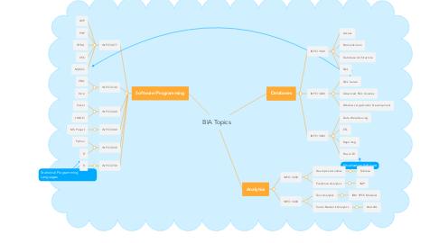 Mind Map: BIA Topics
