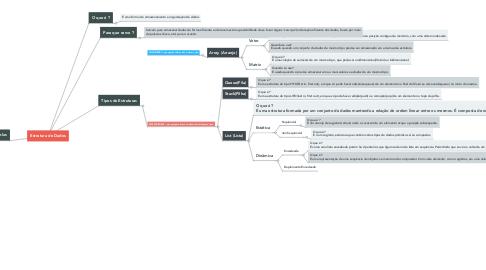 Mind Map: Estrutura de Dados