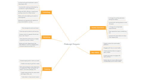 Mind Map: Pittsburgh Penguins
