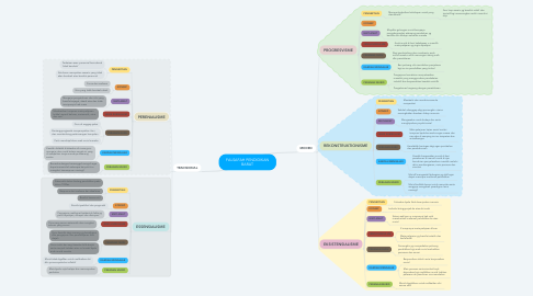 Mind Map: FALSAFAH PENDIDIKAN BARAT