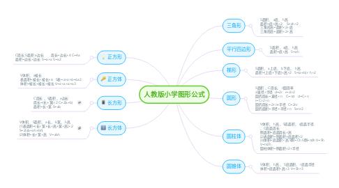 Mind Map: 人教版小学图形公式