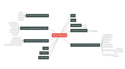 Mind Map: MOTIVASI BELAJAR
