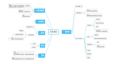 Mind Map: 共享家具