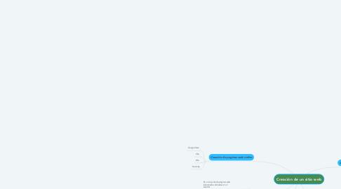 Mind Map: Creación de un sitio web