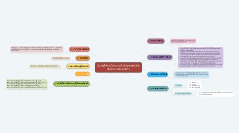 Mind Map: เริ่มต้นใช้งานโปรแกรมไมโครซอฟต์เวิร์ด ชั้นประถมศึกษาปีที่ 3
